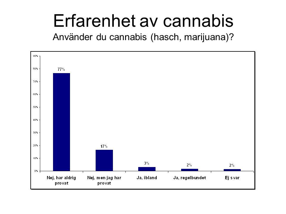 Erfarenhet av cannabis Använder du cannabis (hasch, marijuana)