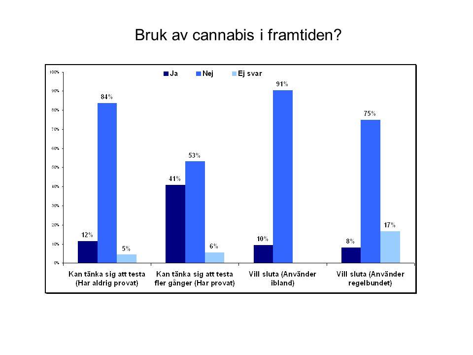 Erfarenhet av annan narkotika Använder du annan narkotika/narkotiska preparat (ej alkohol)?