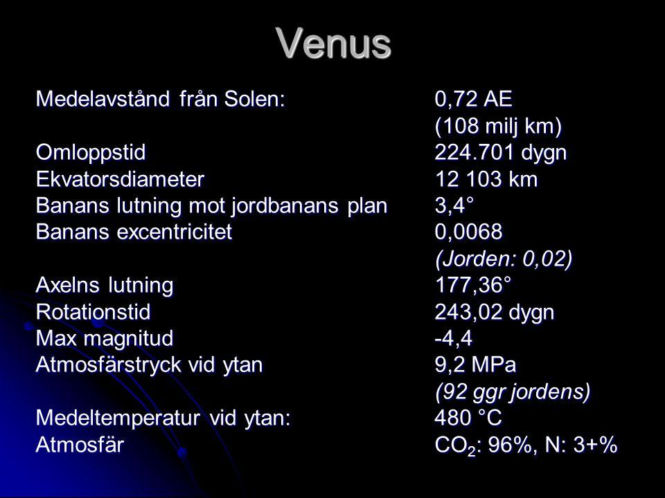 Venus Medelavstånd från Solen: 0,72 AE (108 milj km) Omloppstid 224.701 dygn Ekvatorsdiameter 12 103 km Banans lutning mot jordbanans plan 3,4° Banans excentricitet 0,0068 (Jorden: 0,02) Axelns lutning177,36° Rotationstid 243,02 dygn Max magnitud -4,4 Atmosfärstryck vid ytan9,2 MPa (92 ggr jordens) Medeltemperatur vid ytan:480 °C AtmosfärCO 2 : 96%, N: 3+%