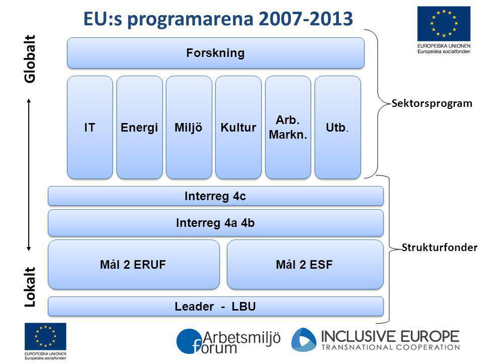 Leader - LBU Mål 2 ERUF Mål 2 ESF Interreg 4a 4b Interreg 4c IT Energi Miljö Kultur Arb. Markn. Arb. Markn. Utb. Forskning Lokalt Globalt Sektorsprogr
