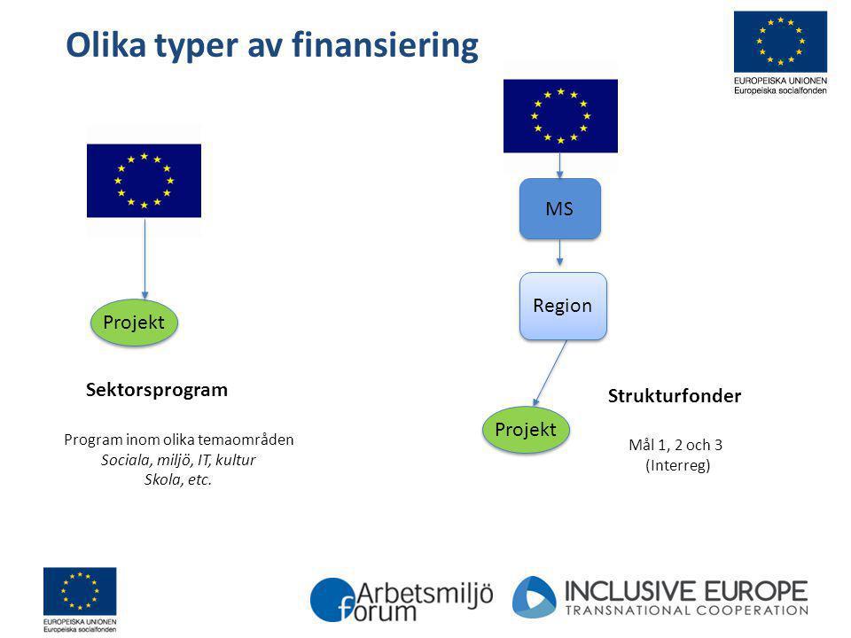 Strukturfonder MS Sektorsprogram Projekt Mål 1, 2 och 3 (Interreg) Program inom olika temaområden Sociala, miljö, IT, kultur Skola, etc. Region Olika