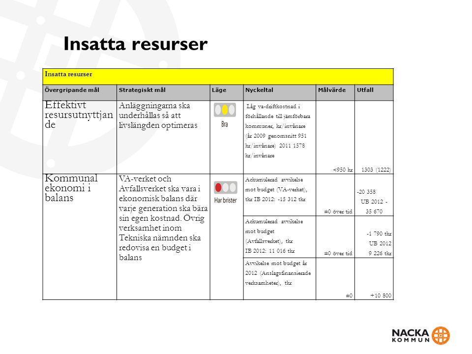 Insatta resurser Övergripande målStrategiskt målLägeNyckeltalMålvärdeUtfall Effektivt resursutnyttjan de Anläggningarna ska underhållas så att livslän