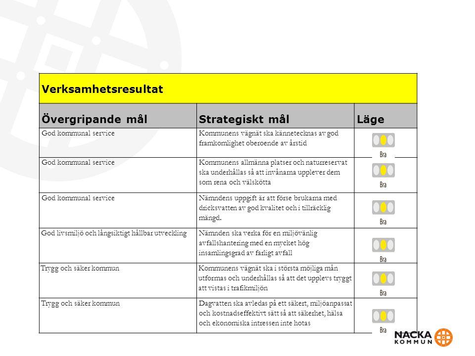 Verksamhetsresultat Övergripande målStrategiskt målLäge God kommunal service Kommunens vägnät ska kännetecknas av god framkomlighet oberoende av årsti