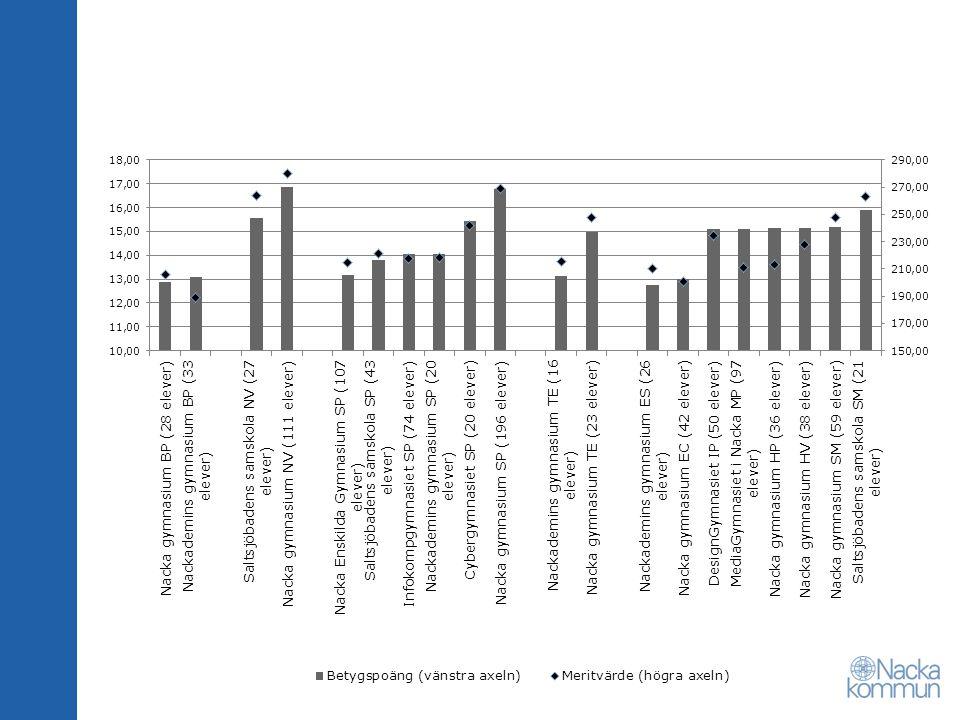 Öppna jämförelser gymnasiet 2010 76 procent fullföljer inom inom tre år - 162:a plats bland kommunerna.