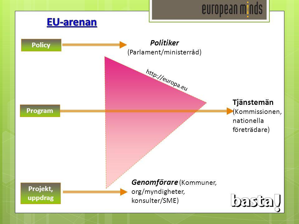 Politiker (Parlament/ministerråd) Policy Program Projekt, uppdrag http://europa.eu Tjänstemän (Kommissionen, nationella företrädare) Genomförare (Komm