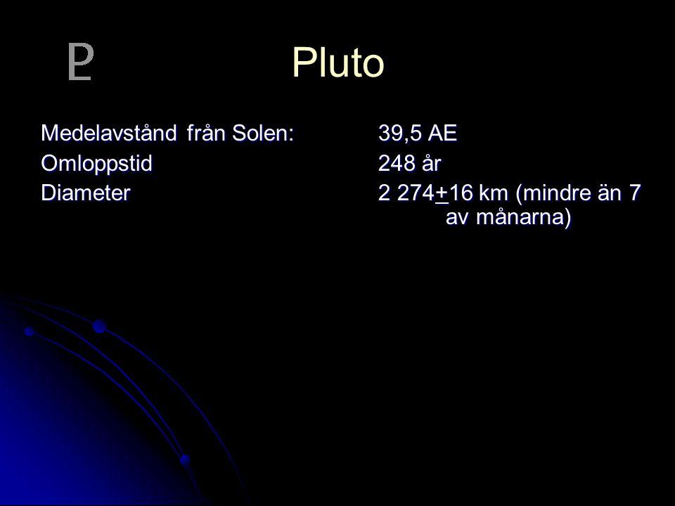 Pluto Medelavstånd från Solen: 39,5 AE Omloppstid 248 år Diameter 2 274+16 km (mindre än 7 av månarna)