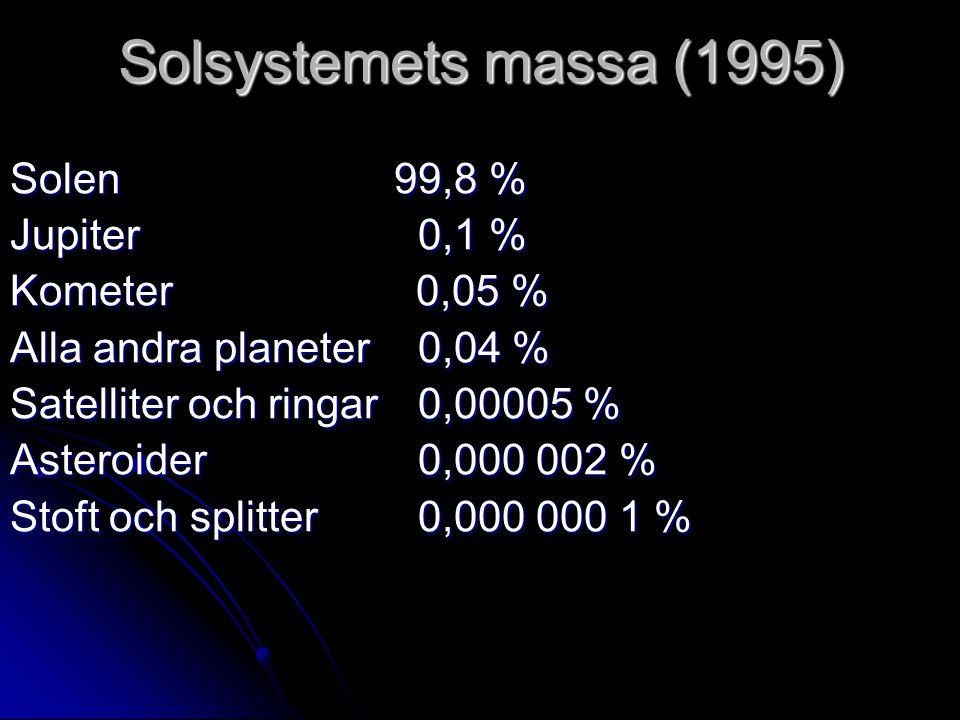 Solsystemets massa (1995) Solen99,8 % Jupiter 0,1 % Kometer 0,05 % Alla andra planeter 0,04 % Satelliter och ringar 0,00005 % Asteroider 0,000 002 % S