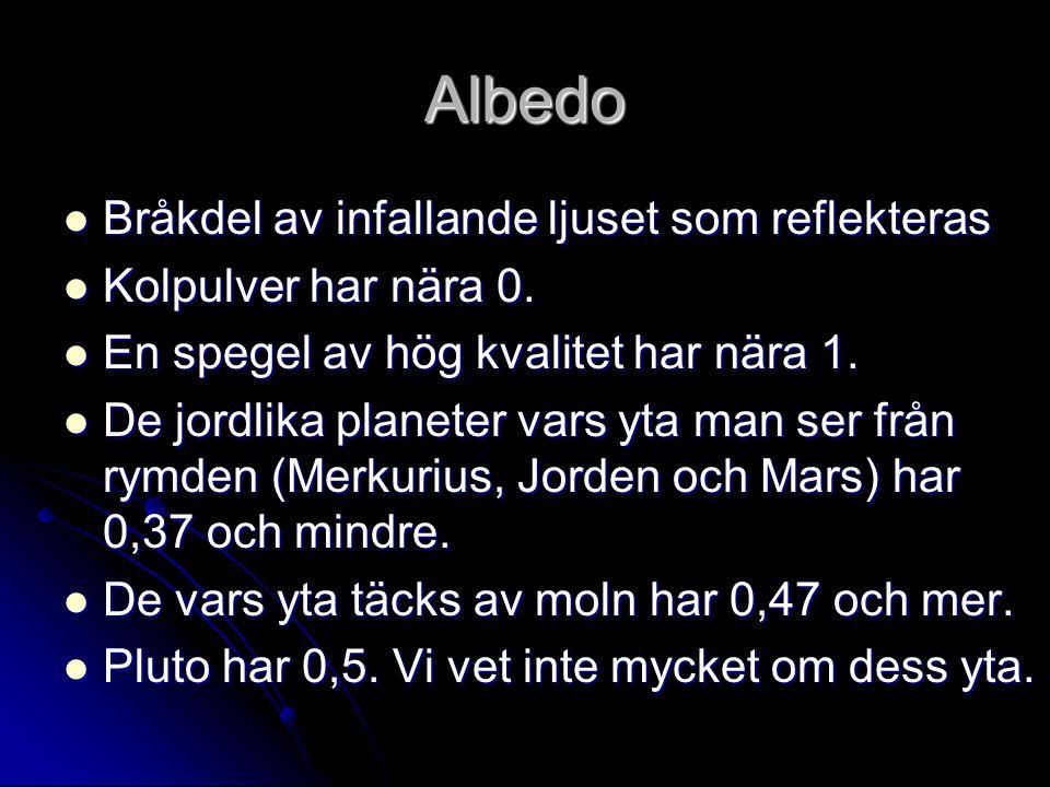 Albedo Bråkdel av infallande ljuset som reflekteras Bråkdel av infallande ljuset som reflekteras Kolpulver har nära 0. Kolpulver har nära 0. En spegel