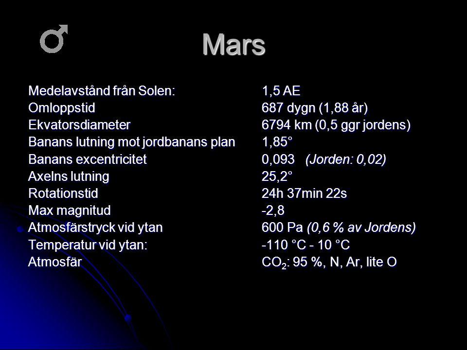 Mars Medelavstånd från Solen: 1,5 AE Omloppstid 687 dygn (1,88 år) Ekvatorsdiameter 6794 km (0,5 ggr jordens) Banans lutning mot jordbanans plan 1,85°