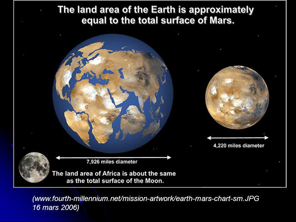 (www.fourth-millennium.net/mission-artwork/earth-mars-chart-sm.JPG 16 mars 2006)