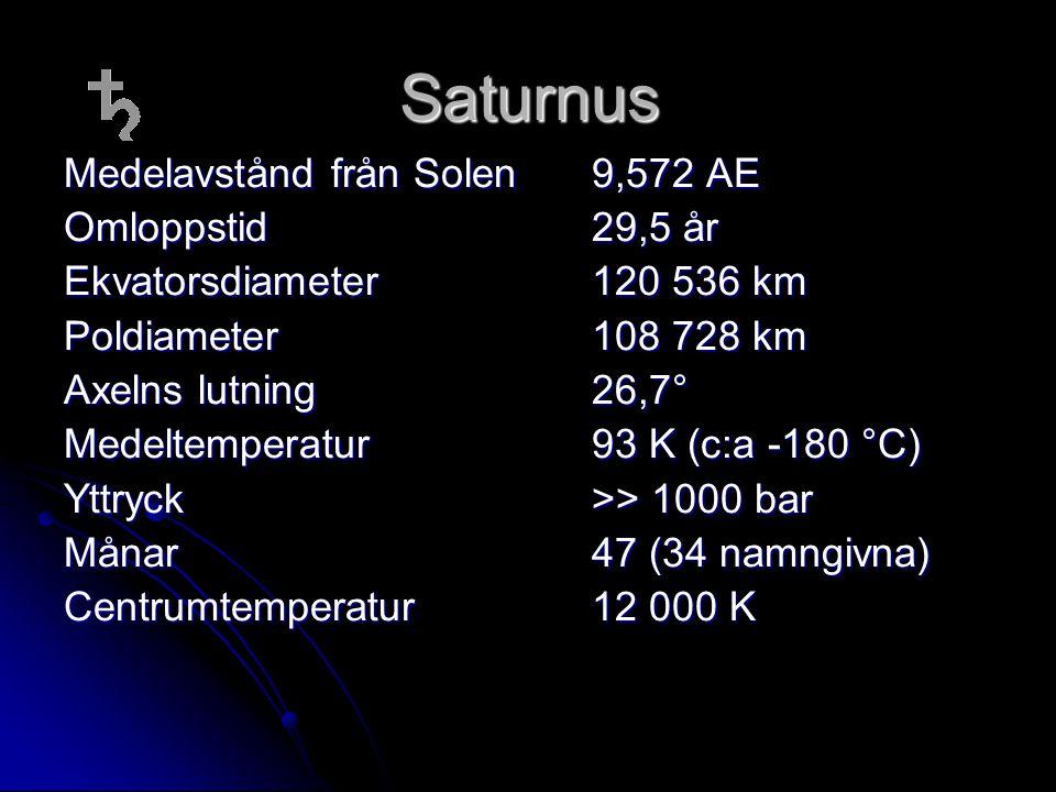 Saturnus Medelavstånd från Solen 9,572 AE Omloppstid 29,5 år Ekvatorsdiameter 120 536 km Poldiameter108 728 km Axelns lutning26,7° Medeltemperatur 93