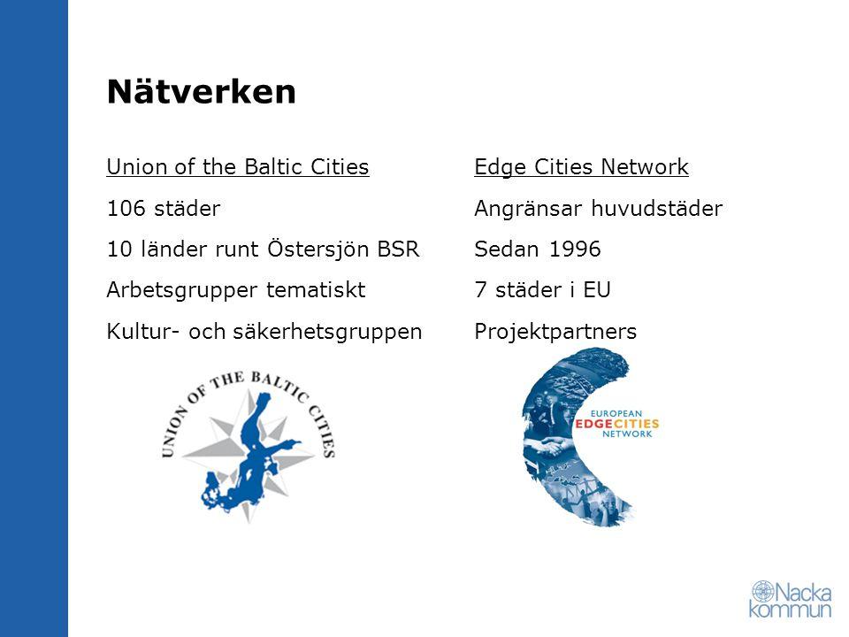 Nätverken Union of the Baltic Cities 106 städer 10 länder runt Östersjön BSR Arbetsgrupper tematiskt Kultur- och säkerhetsgruppen Edge Cities Network Angränsar huvudstäder Sedan 1996 7 städer i EU Projektpartners