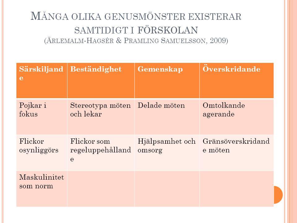 M ÅNGA OLIKA GENUSMÖNSTER EXISTERAR SAMTIDIGT I FÖRSKOLAN (Ä RLEMALM -H AGSÉR & P RAMLING S AMUELSSON, 2009) Särskiljand e BeständighetGemenskapÖversk