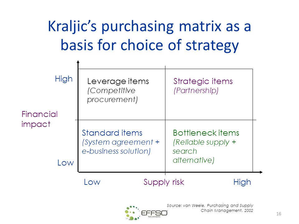 16 Kraljic's purchasing matrix as a basis for choice of strategy Leverage items (Competitive procurement) Strategic items (Partnership) Standard items