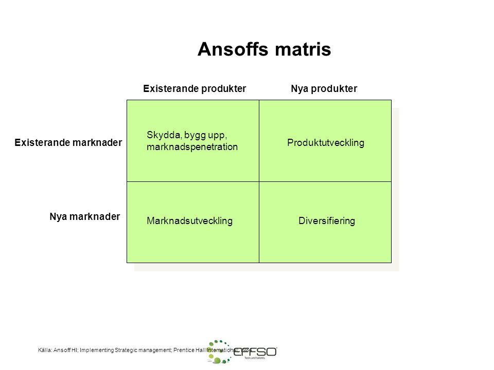 Ansoffs matris Existerande produkterNya produkter Existerande marknader Nya marknader MarknadsutvecklingDiversifiering Skydda, bygg upp, marknadspenet