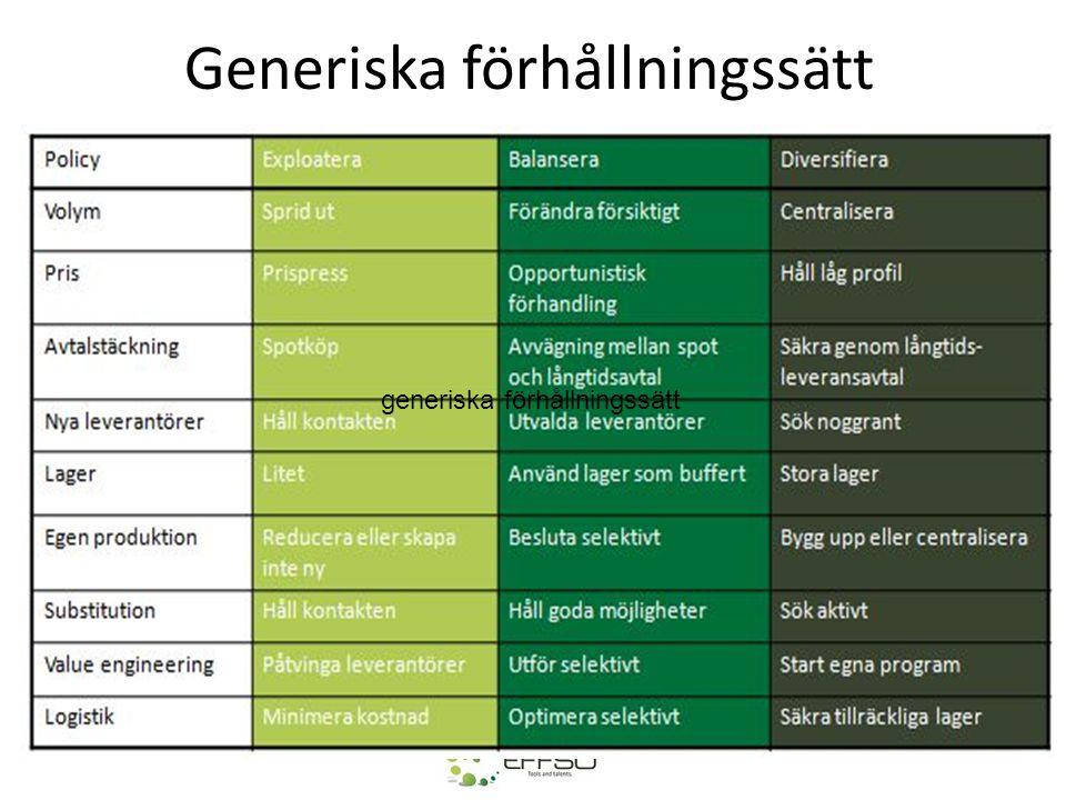 Generiska förhållningssätt generiska förhållningssätt