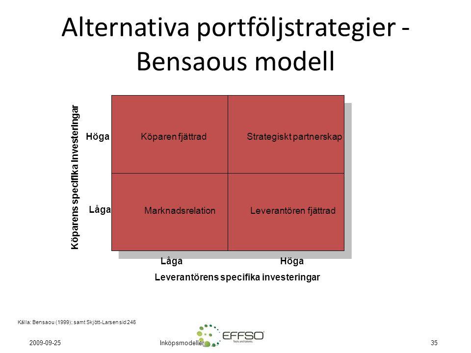 Inköpsmodeller35 2009-09-25 Alternativa portföljstrategier - Bensaous modell MarknadsrelationLeverantören fjättrad Köparen fjättradStrategiskt partnerskap LågaHöga Låga Leverantörens specifika investeringar Köparens specifika investeringar Källa: Bensaou (1999); samt Skjött-Larsen sid 246
