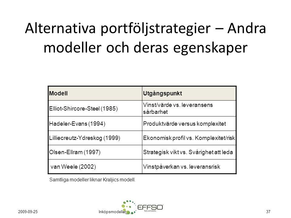 Inköpsmodeller37 2009-09-25 Alternativa portföljstrategier – Andra modeller och deras egenskaper ModellUtgångspunkt Elliot-Shircore-Steel (1985) Vinst/värde vs.