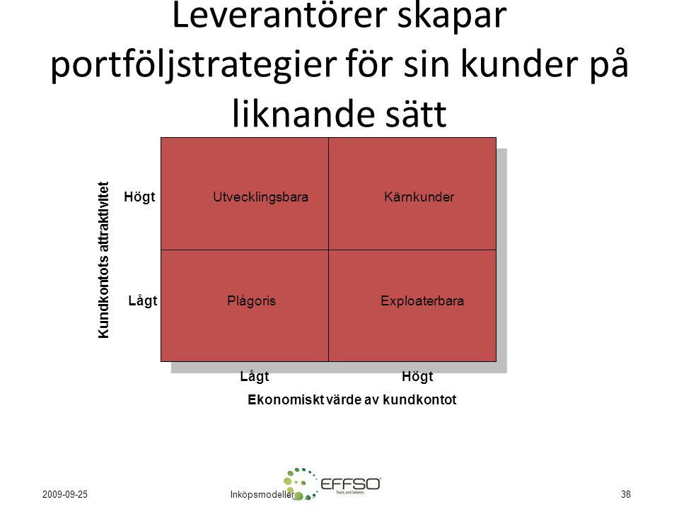 Inköpsmodeller38 2009-09-25 Leverantörer skapar portföljstrategier för sin kunder på liknande sätt PlågorisExploaterbara UtvecklingsbaraKärnkunder Låg