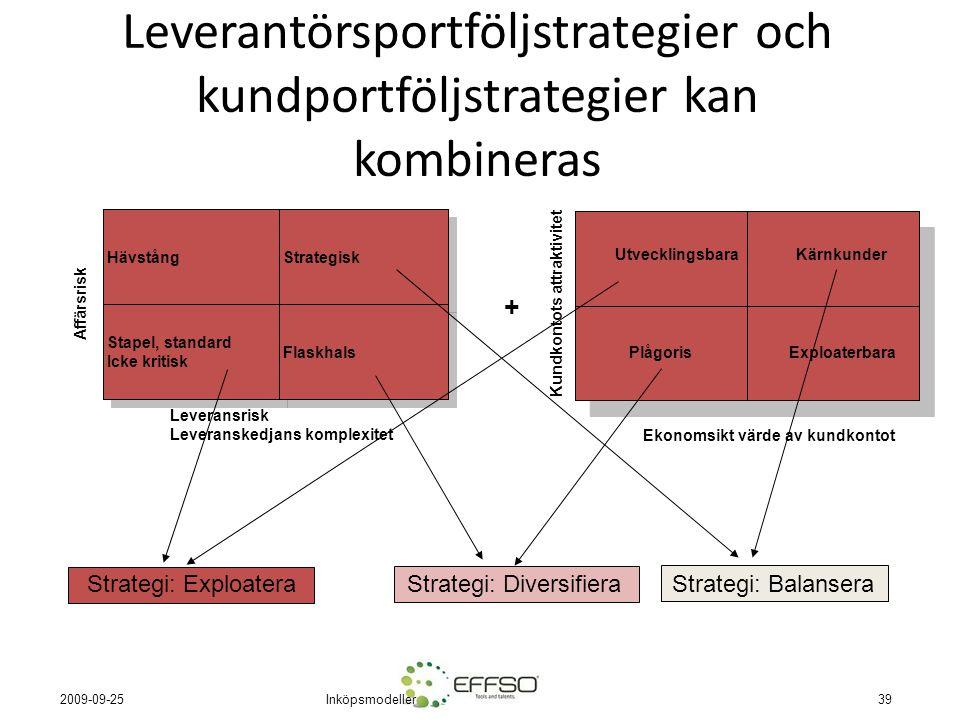 Inköpsmodeller39 2009-09-25 Leverantörsportföljstrategier och kundportföljstrategier kan kombineras PlågorisExploaterbara UtvecklingsbaraKärnkunder Ekonomsikt värde av kundkontot Kundkontots attraktivitet Leveransrisk Leveranskedjans komplexitet Affärsrisk LH Stapel, standard Icke kritisk Stapel, standard Icke kritisk Strategisk Hävstång Flaskhals + Strategi: BalanseraStrategi: DiversifieraStrategi: Exploatera