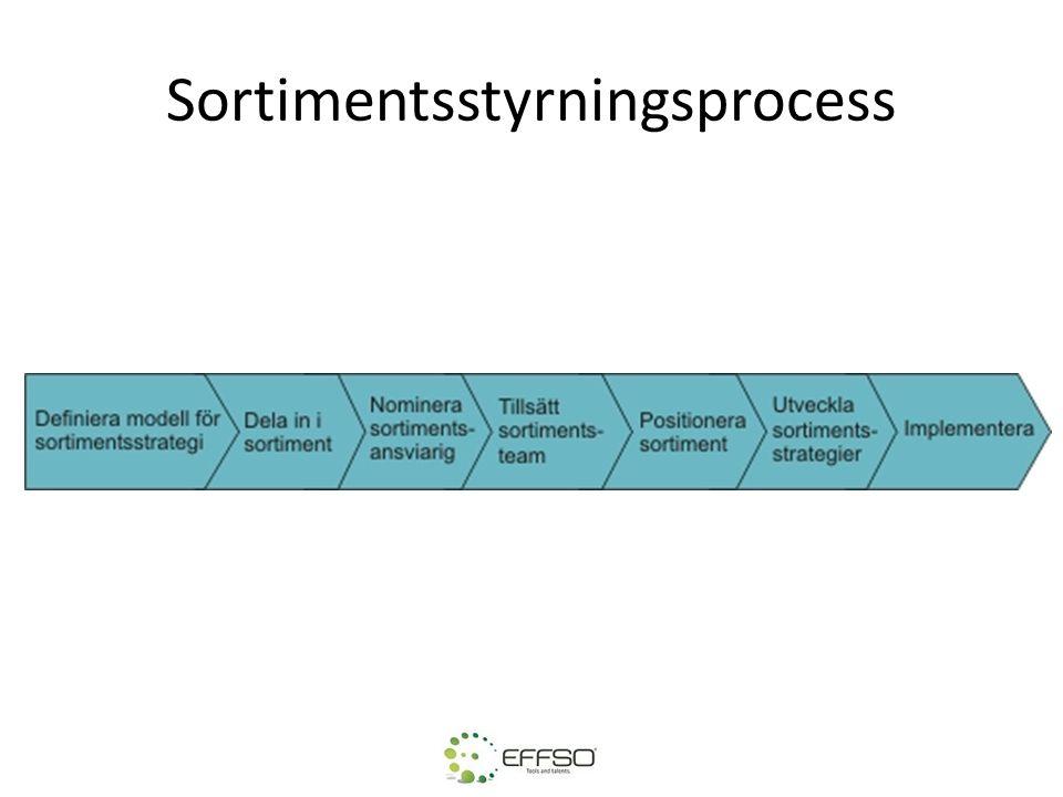 Category Management För att göra indelningen i kategorier används ofta Kraljics Matris som grund.