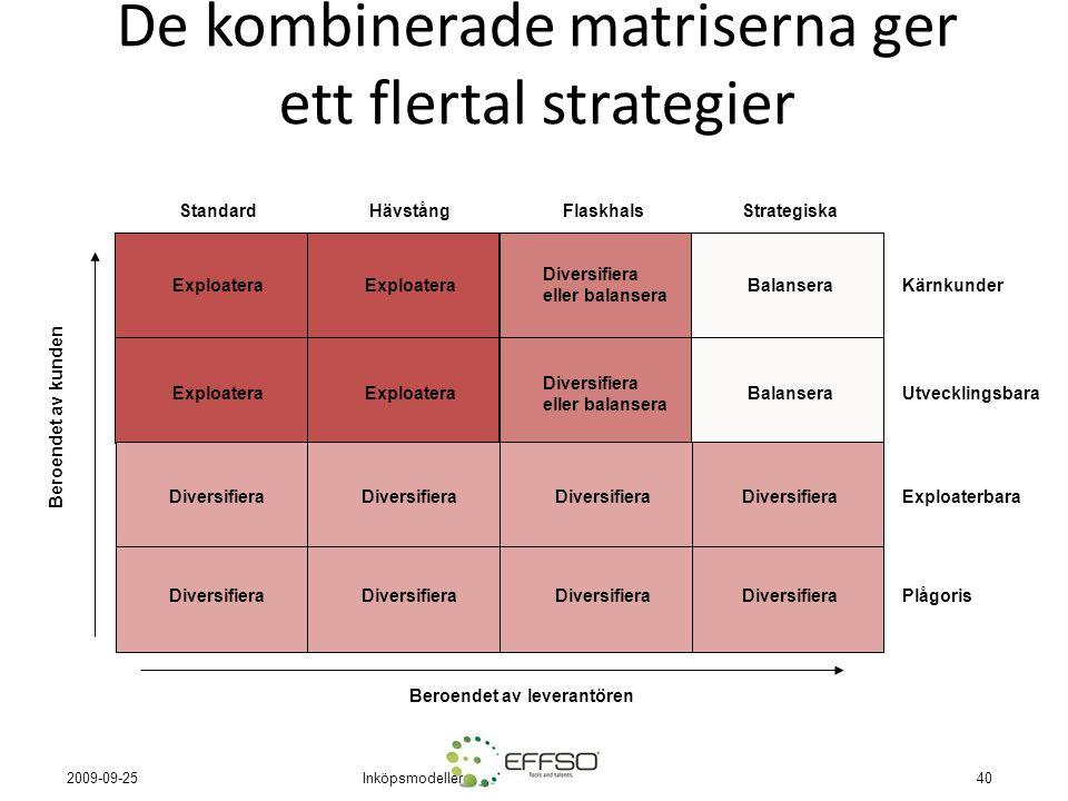 Inköpsmodeller40 2009-09-25 De kombinerade matriserna ger ett flertal strategier Beroendet av leverantören Exploatera Standard Exploaterbara Kärnkunde