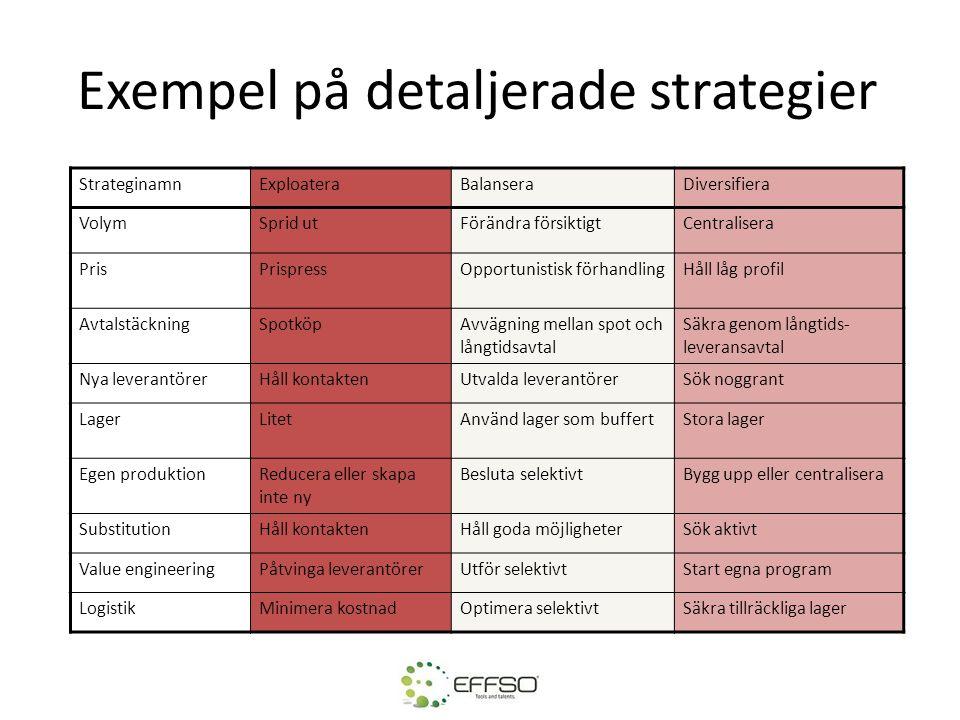 Exempel på detaljerade strategier StrateginamnExploateraBalanseraDiversifiera VolymSprid utFörändra försiktigtCentralisera PrisPrispressOpportunistisk