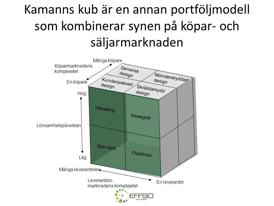 Kamanns kub är en annan portföljmodell som kombinerar synen på köpar- och säljarmarknaden Hävstång Standard Flaskhals Strategisk Generisk design Skräd