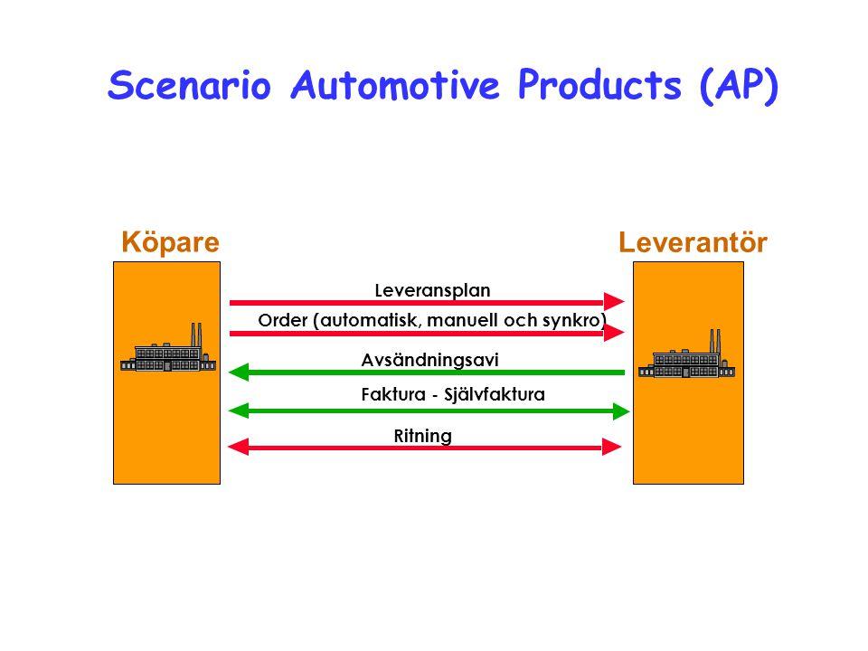 Avsändningsavi Order (automatisk, manuell och synkro) Leverantör Köpare Leveransplan Faktura - Självfaktura Scenario Automotive Products (AP) Ritning