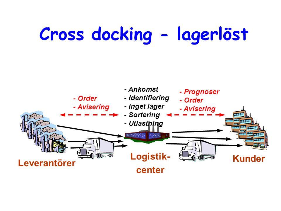 Cross docking - lagerlöst Leverantörer Kunder Logistik- center - Ankomst - Identifiering - Inget lager - Sortering - Utlastning - Order - Avisering -