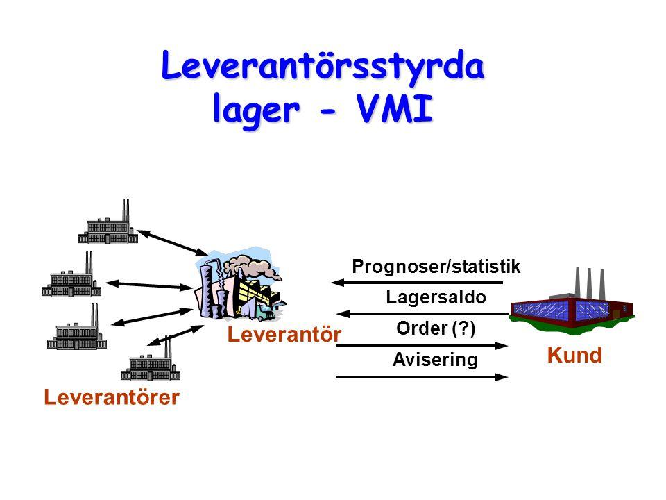 Leverantörsstyrda lager - VMI Leverantör Kund Prognoser/statistik Lagersaldo Order (?) Avisering Leverantörer