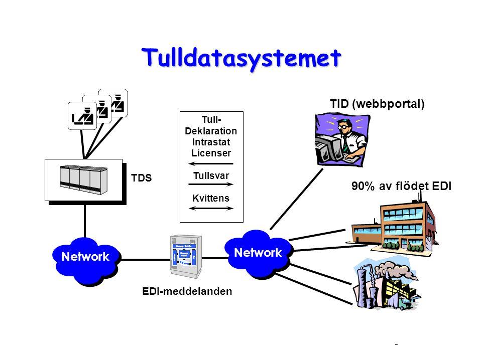 EDI-meddelanden Network Tull- Deklaration Intrastat Licenser Tullsvar Kvittens 90% av flödet EDI Network TDS Message Builder Message Router Monitor Lo