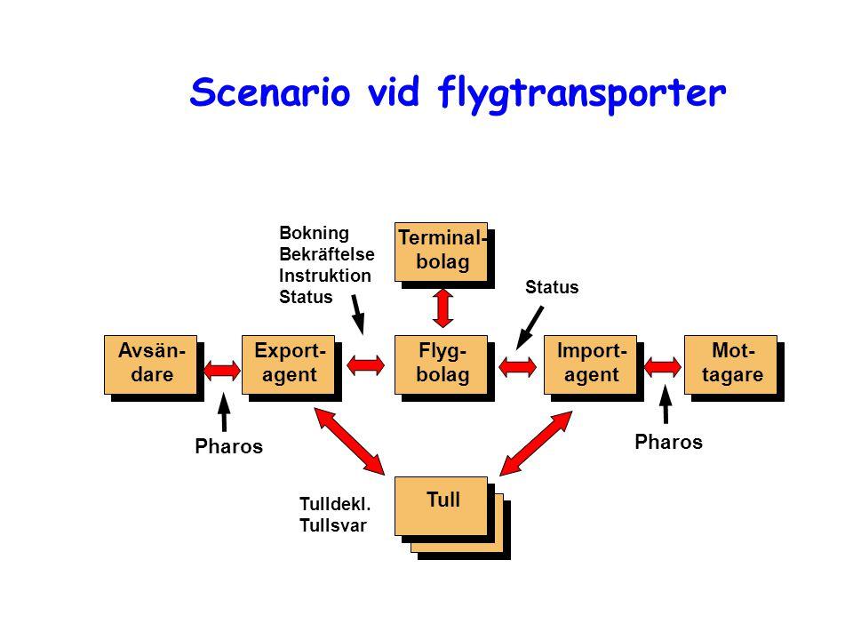 Scenario vid flygtransporter Avsän- dare Mot- tagare Export- agent Import- agent Flyg- bolag Tull Terminal- bolag Pharos Bokning Bekräftelse Instrukti