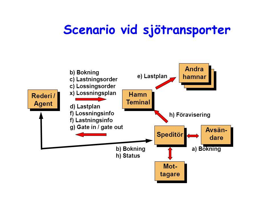 Scenario vid sjötransporter Rederi / Agent Mot- tagare Speditör Hamn Teminal Andra hamnar b) Bokning c) Lastningsorder c) Lossingsorder x) Lossningspl