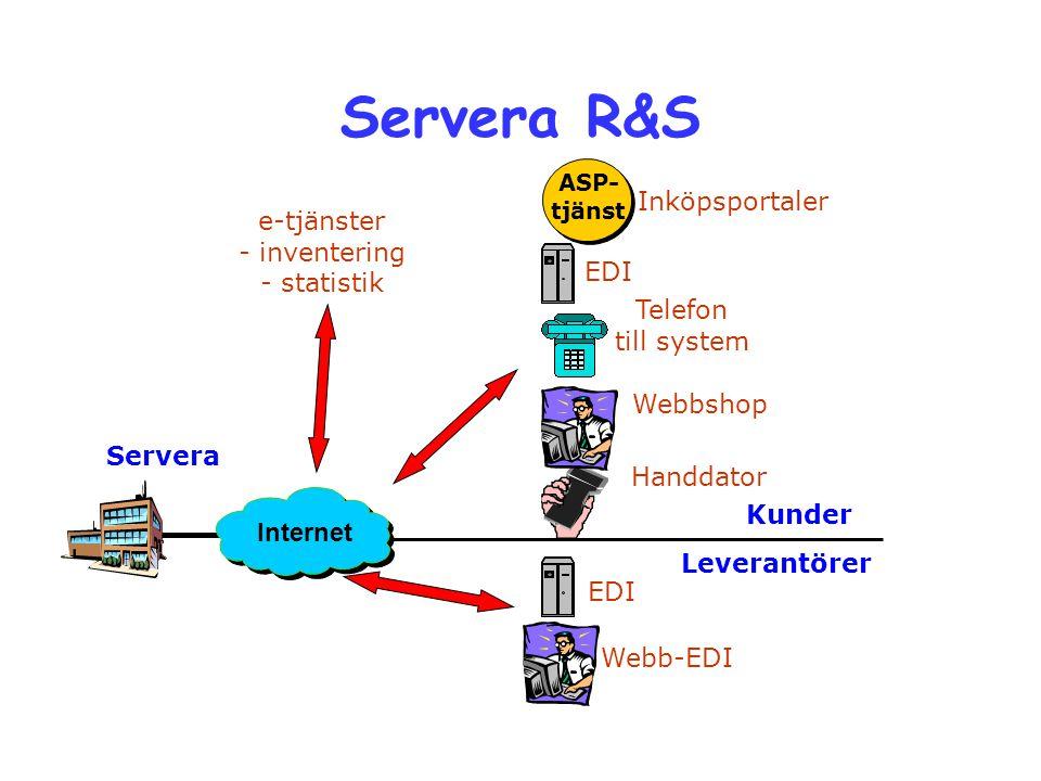 Servera R&S EDI Webbshop Handdator Telefon till system Servera Kunder Leverantörer Webb-EDI EDI Inköpsportaler ASP- tjänst Internet e-tjänster - inven