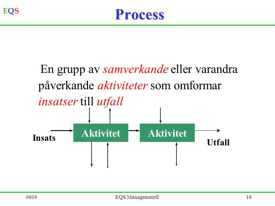 EQSEQSEQSEQS 0609EQS Management©15 Processtyrd organisation – i harmoni med omvärlden Kunder / omvärld Leverantörer / omvärld