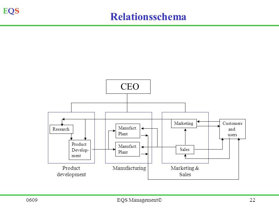 EQSEQSEQSEQS 0609EQS Management©21 Samverkan, Återkoppling LEVERANTÖR KUND Process A Process B Process C SLUTKUND Samverkan Åter- koppling Åter- koppl