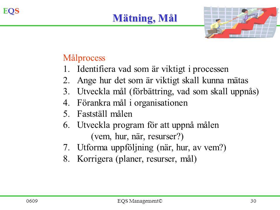 EQSEQSEQSEQS 0609EQS Management©29 Mätning, Mål Målen skall vara specifika, underlag för åtgärder vara mätbara (och mätas) ansträngande – men uppnåbar