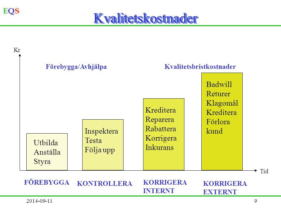 EQSEQSEQSEQS 0609EQS Management©8 Kvalitetsbristkostnader Kvalitetsbristkostnader Områden : material kapital människors tid försäljningSlag: Tradition