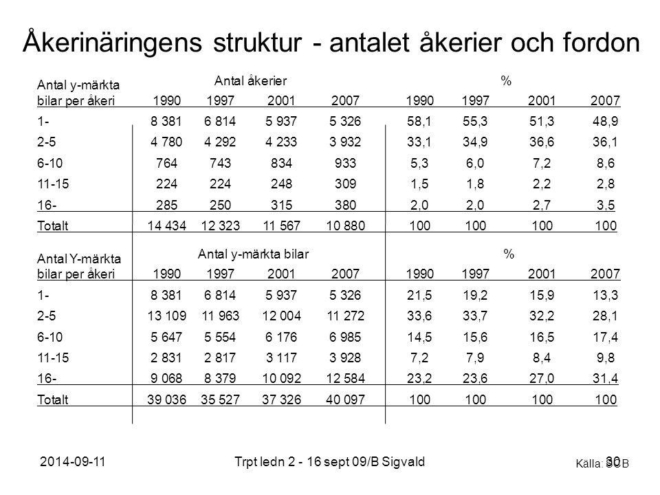 2014-09-11Trpt ledn 2 - 16 sept 09/B Sigvald30 Åkerinäringens struktur - antalet åkerier och fordon Antal y-märkta bilar per åkeri19901997200120071990