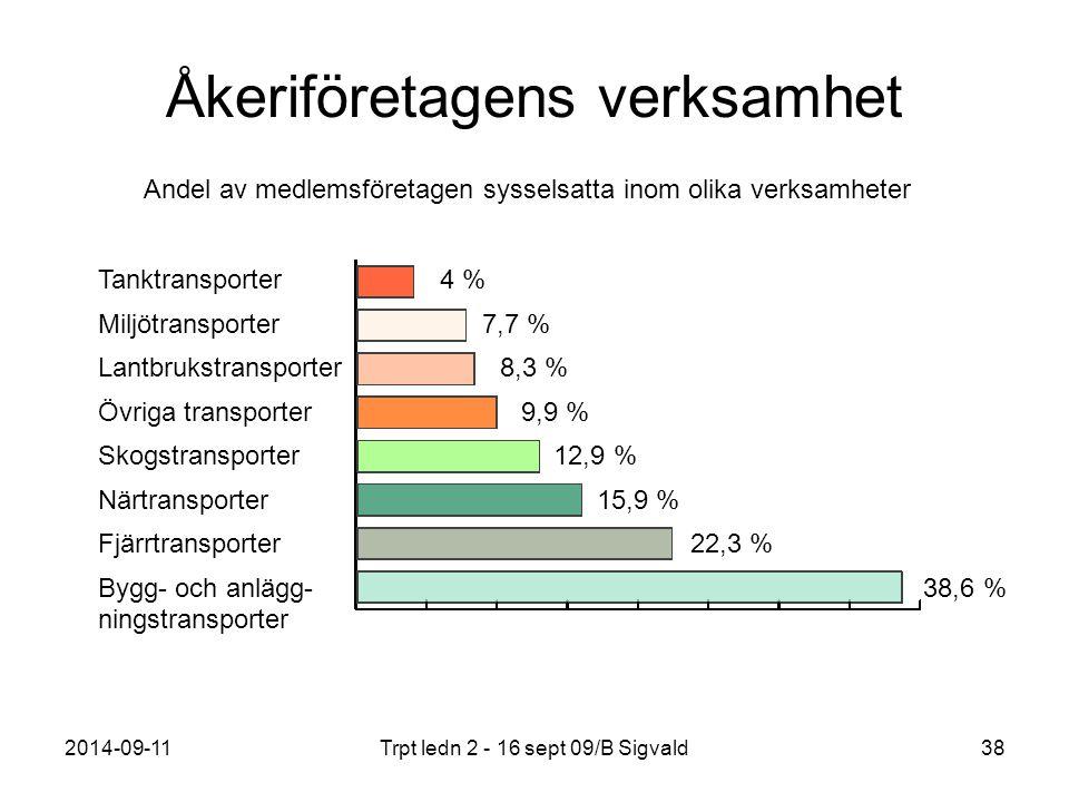 2014-09-11Trpt ledn 2 - 16 sept 09/B Sigvald38 Tanktransporter 4 % Miljötransporter 7,7 % Lantbrukstransporter 8,3 % Övriga transporter 9,9 % Skogstra