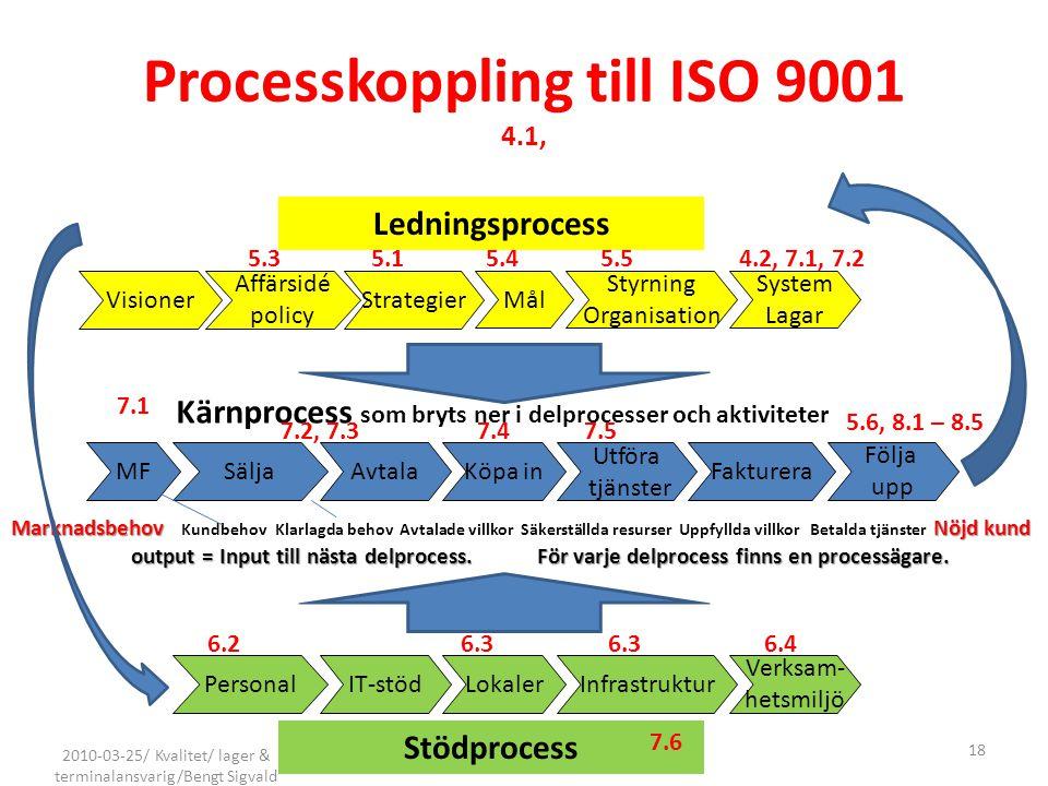 Processkoppling till ISO 9001 4.1, MF Marknadsbehov Nöjd kund Marknadsbehov Kundbehov Klarlagda behov Avtalade villkor Säkerställda resurser Uppfyllda