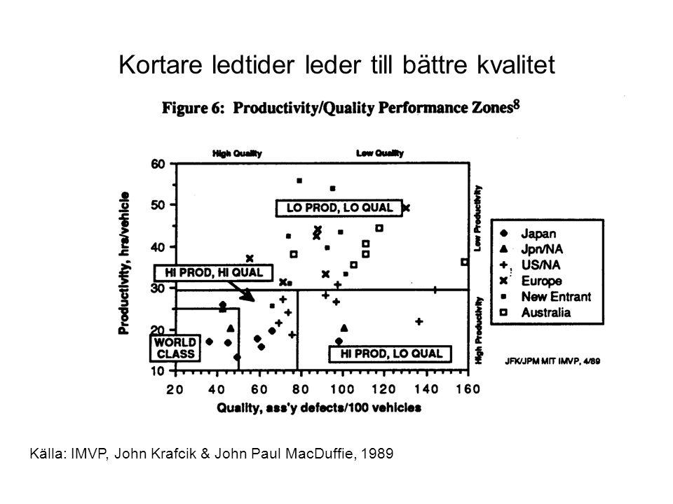 Källa: IMVP, John Krafcik & John Paul MacDuffie, 1989 Kortare ledtider leder till bättre kvalitet