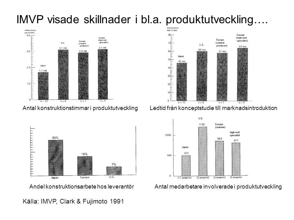 IMVP visade skillnader i bl.a.produktutveckling….