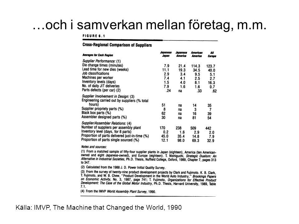 Källa: IMVP, The Machine that Changed the World, 1990 …och i samverkan mellan företag, m.m.