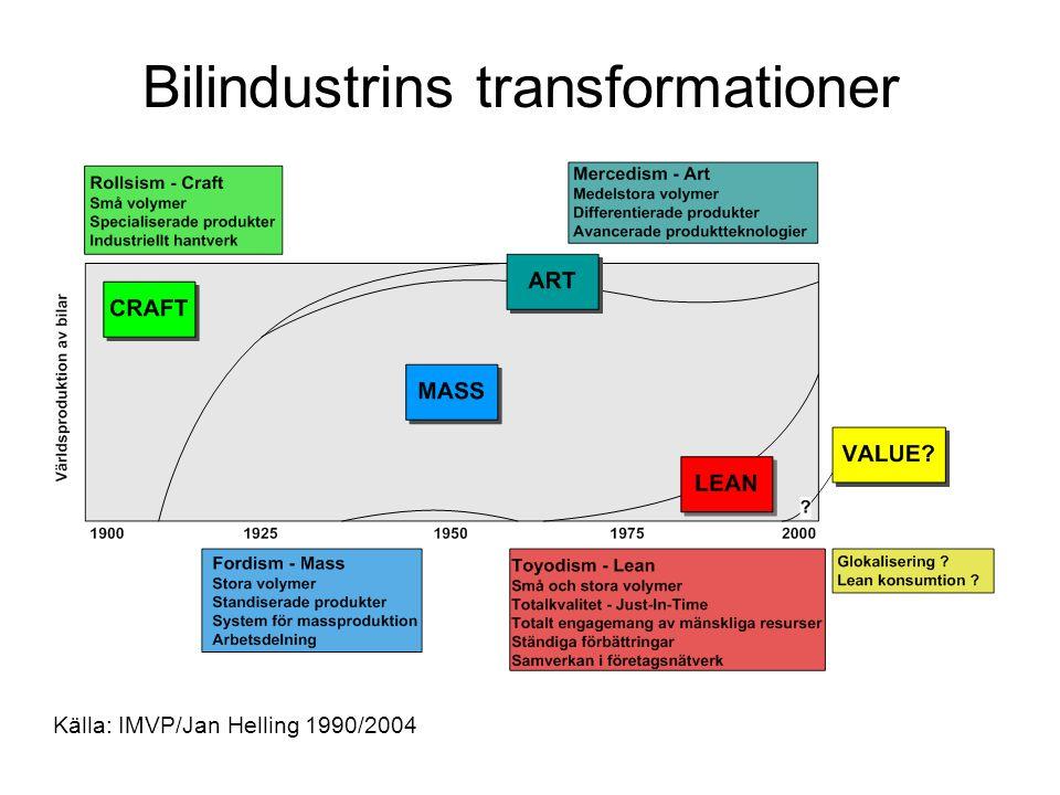 Bilindustrins transformationer Källa: IMVP/Jan Helling 1990/2004