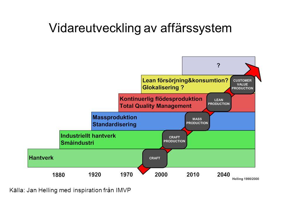 Vidareutveckling av affärssystem Källa: Jan Helling med inspiration från IMVP