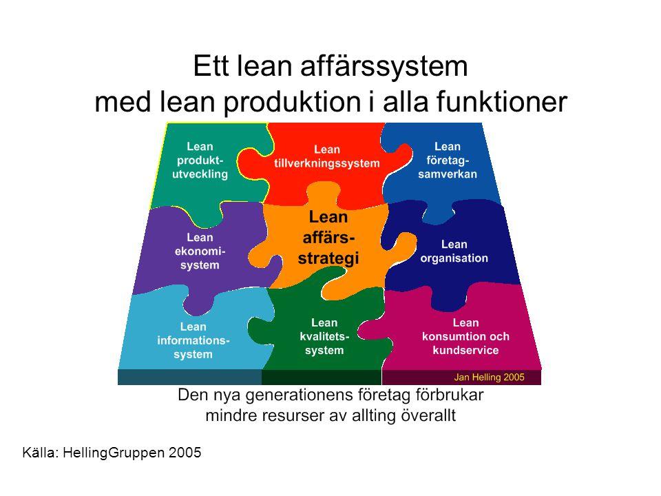Ett lean affärssystem med lean produktion i alla funktioner Källa: HellingGruppen 2005