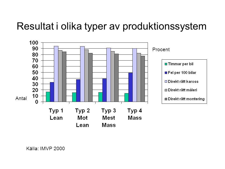 Resultat i olika typer av produktionssystem Procent Antal Källa: IMVP 2000