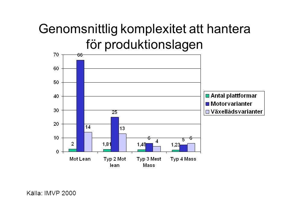 Genomsnittlig komplexitet att hantera för produktionslagen Källa: IMVP 2000